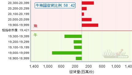 HSI CBBC Chart